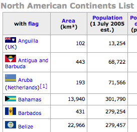 North American Continents List ECharmony Vintage Silver Enamel - List of continents by area